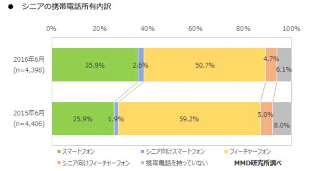 MMD総研のシニア層スマホ所有率調査結果