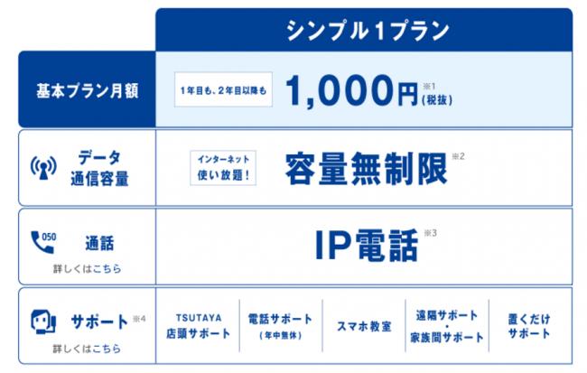 TONEモバイルの料金プランは月額1,000円のみ